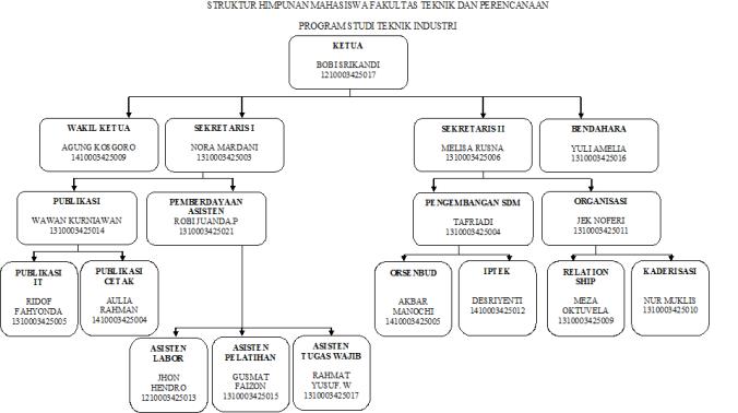 struktur-hima-teknik-industri-unes